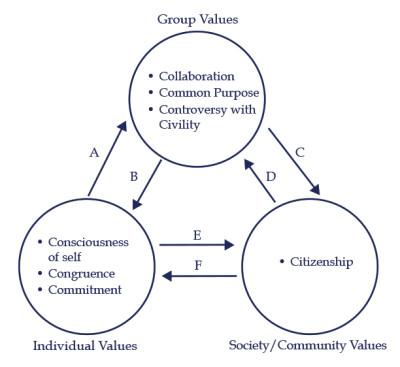 Social Change Model of Leadership Development